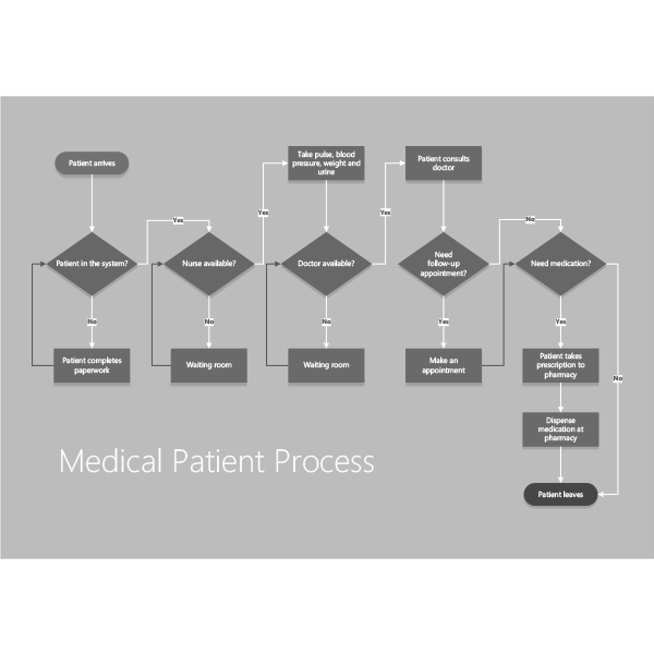 Visio Shapes Patient Medical Process Stencils 01
