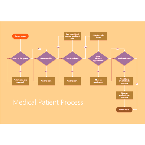 Visio Shapes Patient Medical Process Stencils 02