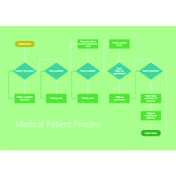 Visio Shapes Patient Medical Process Stencils 03