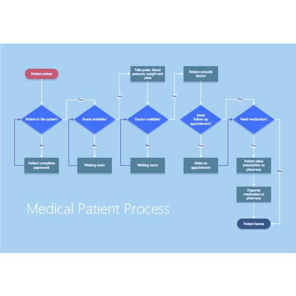 Visio Shapes Patient Medical Process Stencils 04