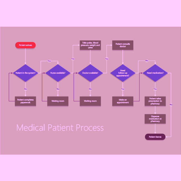 Visio Shapes Patient Medical Process Stencils 06